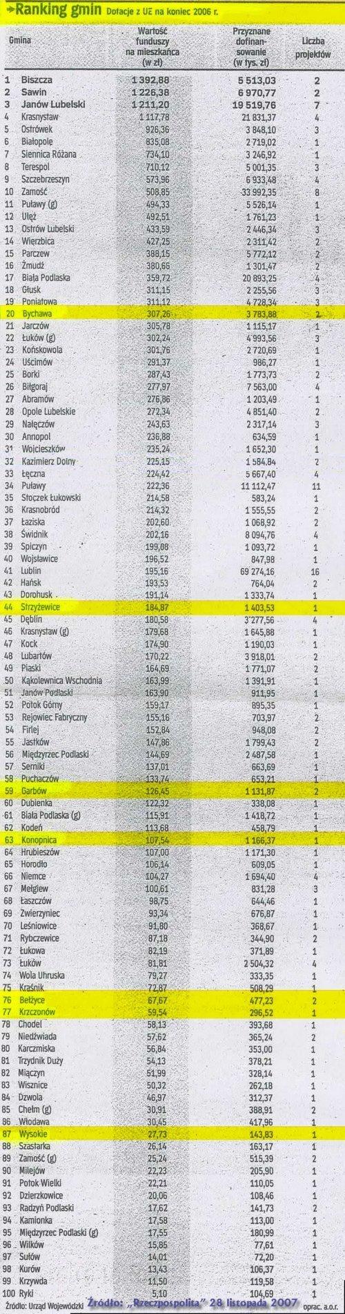 ranking gmin 2006