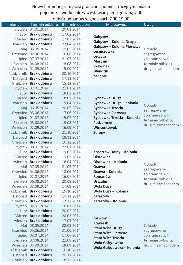 2014-02-01 smieci 750 gmina